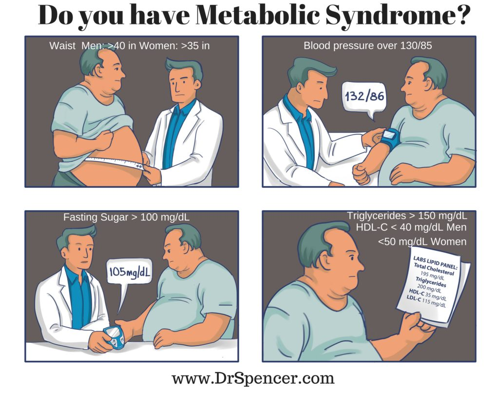 Do you have Metabolic Syndrome- (1)