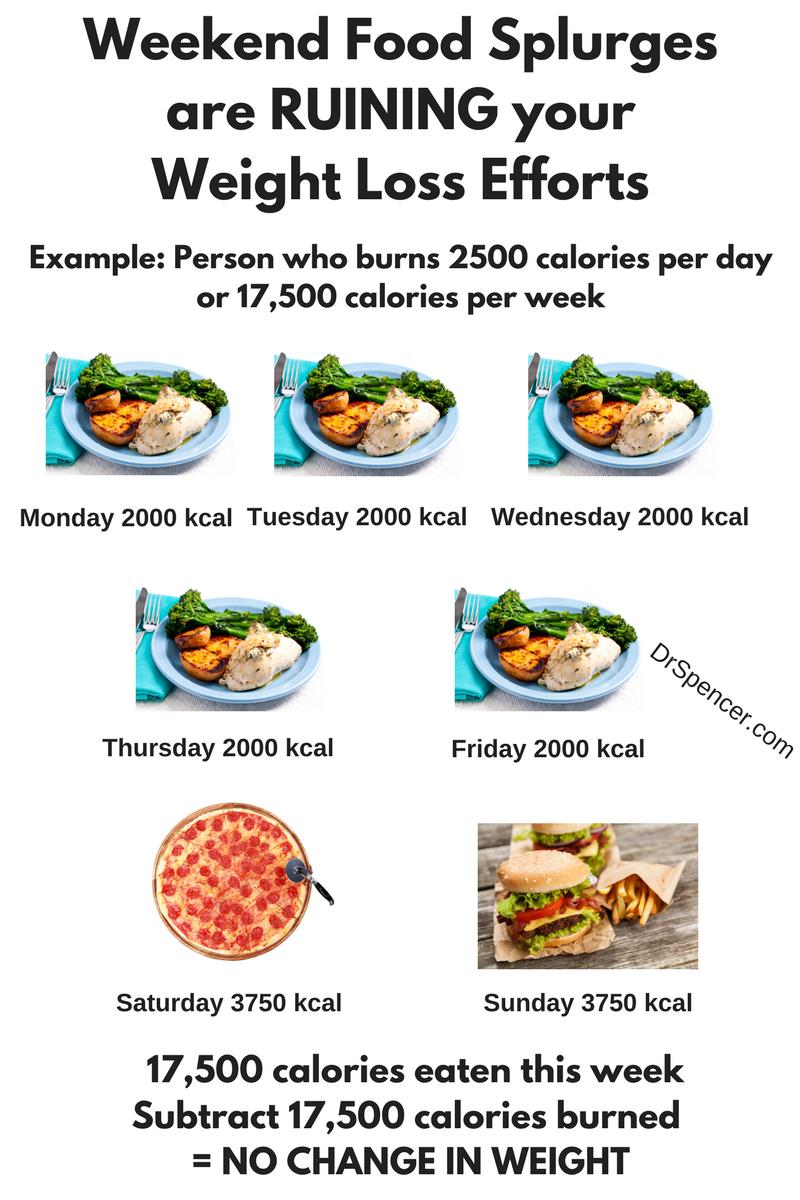 weekend-food-splurgesare-ruining-your-weight-loss-efforts